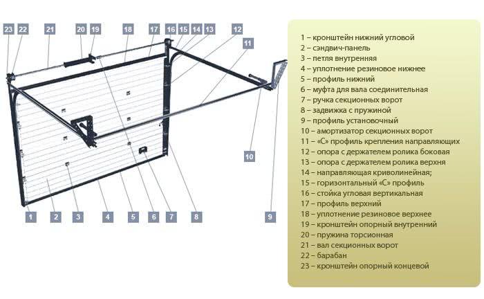 Ремонт секционных ворот