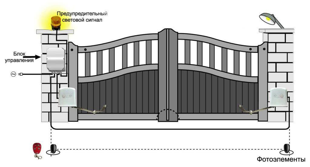 01AQ300 gate rus - Обслуживание распашных ворот